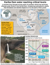 ENVIRONMENT: Kariba Dam levels at two-decade low infographic