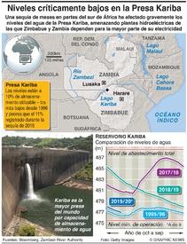 AMBIENTE: Niveles de la Presa Kariba en mínimo en dos décadas infographic
