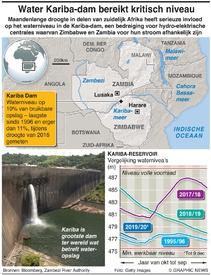 MILIEU: Niveau Kariba-dam laagste sinds twee decennia infographic