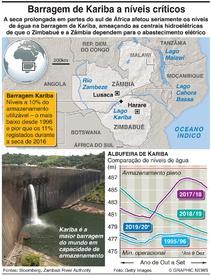 AMBIENTE: Níveis na barragem de Kariba em mínimo de vinte anos low infographic