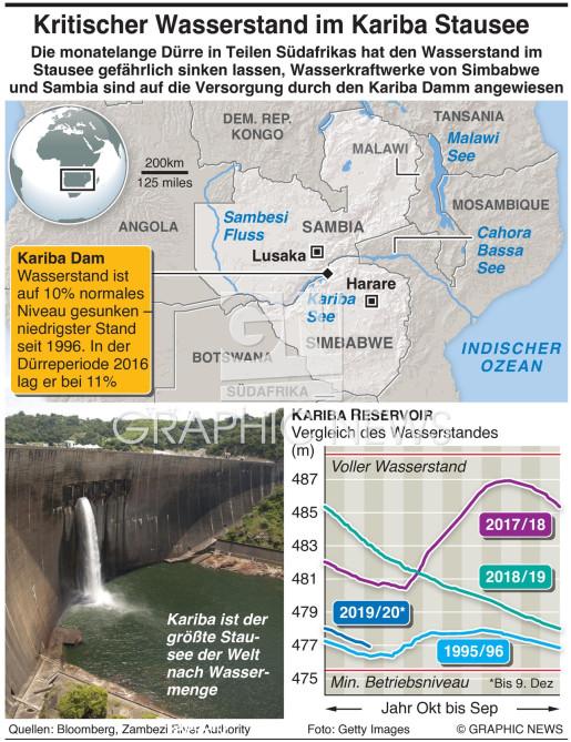 Kariba Dam niedrigstes Niveau infographic