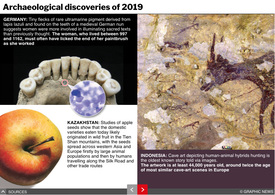 YEAR END: Archaeological discoveries of 2019 interactive infographic