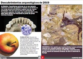 FIN DE AÑO: Descubrimientos arqueológicos de 2019 Interactivo infographic