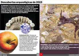 FIM DE ANO: Descobertas arqueológicas de 2019 interactivo infographic