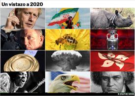 FIN DE AÑO: Previo 2020 Interactivo infographic