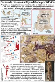 CIENCIA: Escena de caza más antigua infographic