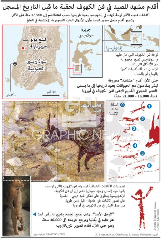 أقدم مشهد للصيد في فن الكهوف  infographic