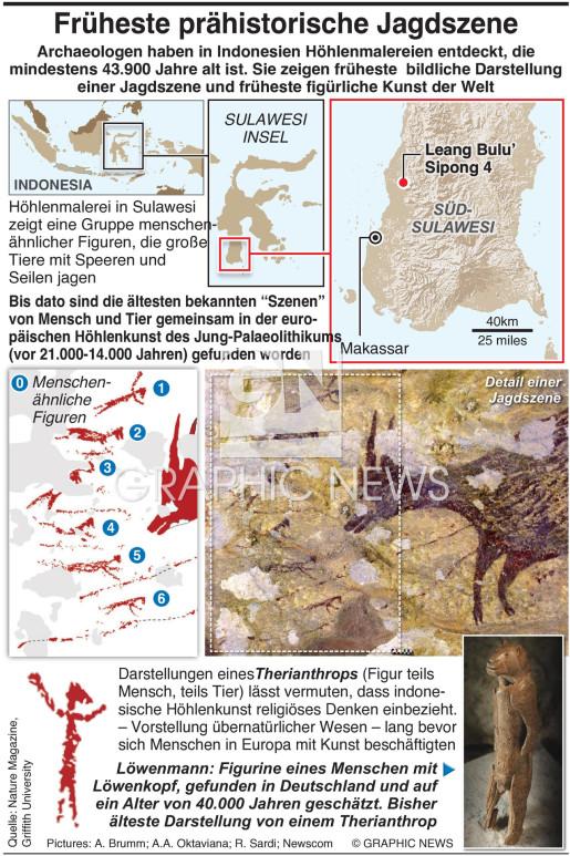 Früheste Jagdszene als Höhlenmalerei infographic