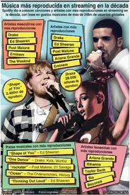 FIN DE AÑO: Música más reproducida en streaming en la década infographic