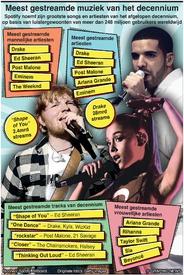EINDE-JAAR: Meest gestreamde muziek van het decennium infographic