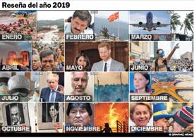 FIN DE AÑO: Reseña de 2019 Interactivo infographic