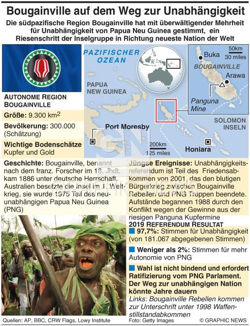 Bougainville wählt Unabhängigkeit infographic