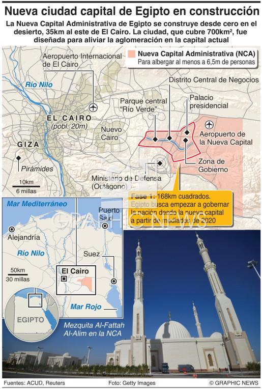 Nueva Capital Administrativa infographic