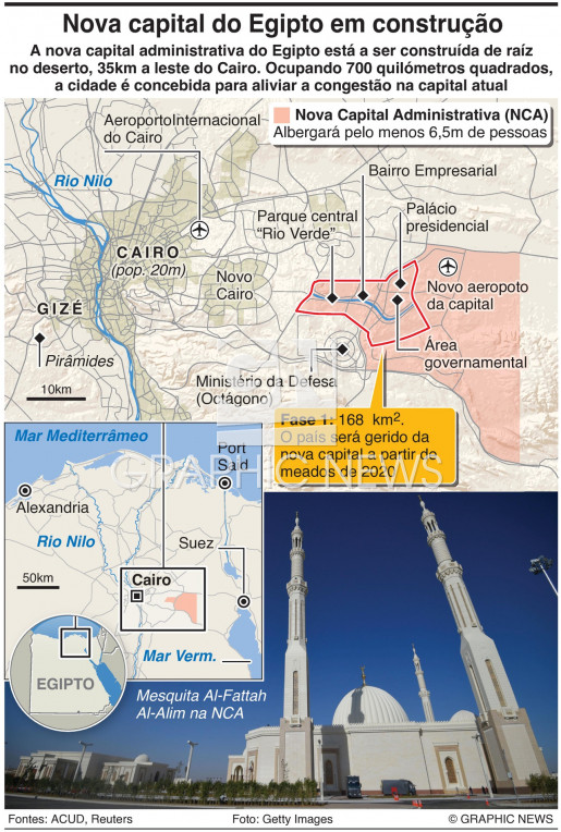 Nova Capital Administrativa infographic