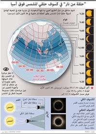 علوم: حلقة من نار في كسوف حلقي للشمس فوق آسيا infographic