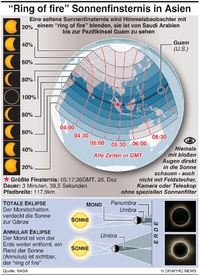 FOR TRANSLATION SCIENCE: Annular solar eclipse 2019 infographic