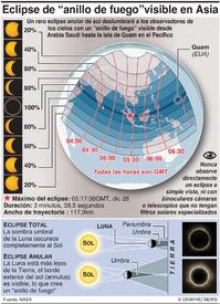 CIENCIA: Eclipse anular de sol 2019 infographic