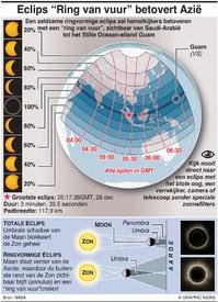 WETENSCHAP: Ringvormige zonsverduistering 2019 infographic