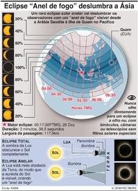 CIÊNCIA: Eclipse solar anelar 2019 infographic