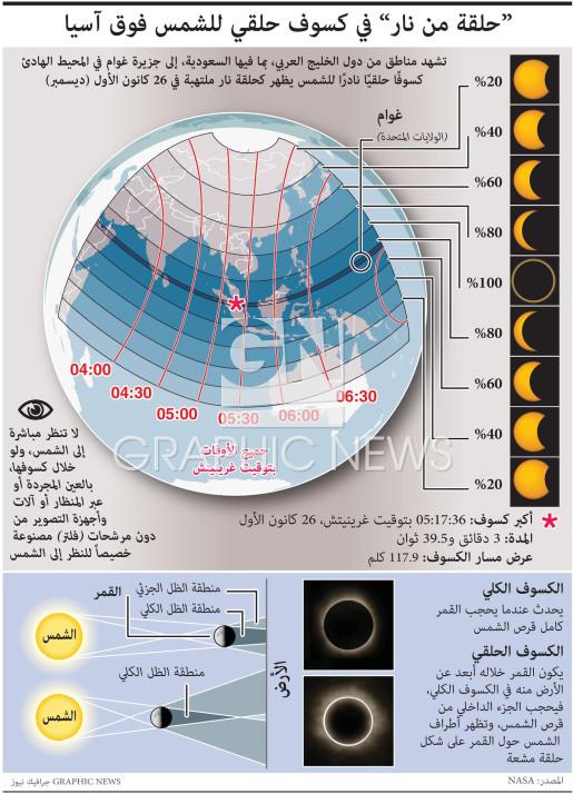 حلقة من نار في كسوف حلقي للشمس فوق آسيا infographic