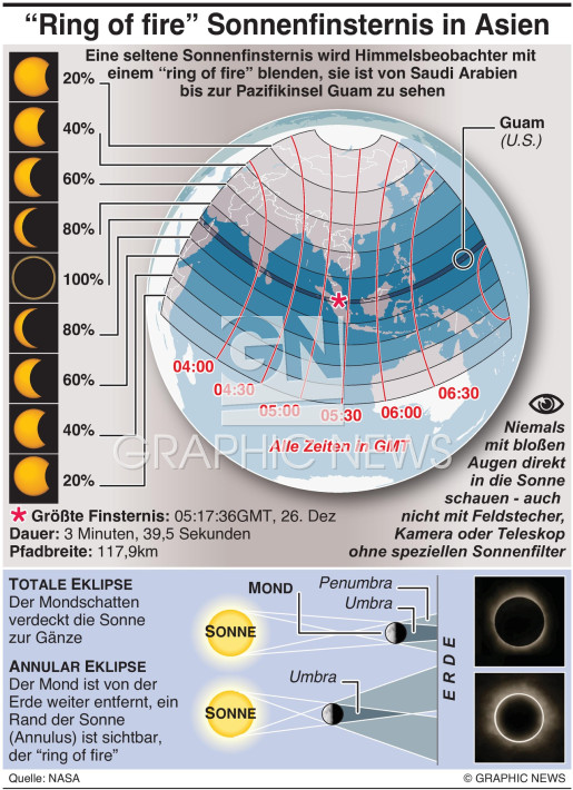 Annular solar eclipse 2019 infographic