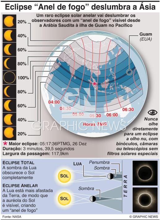 Eclipse solar anelar 2019 infographic