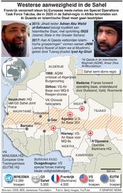 TERRORISME: Westerse aanwezigheid in de Sahel infographic