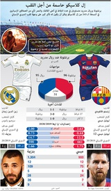 SOCCER: Barcelona and Real Madrid contest El Clasico infographic
