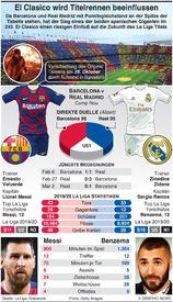 FUSSBALL: Barcelona und Real Madrid bestreiten El Clasico infographic