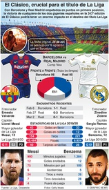 SOCCER: Barcelona y Real Madrid juegan El Clásico infographic