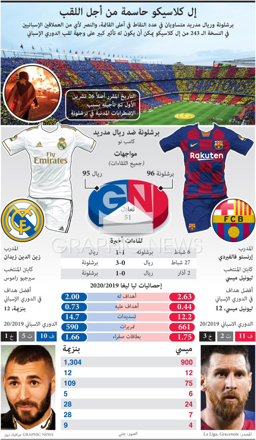 Barcelona and Real Madrid contest El Clasico infographic