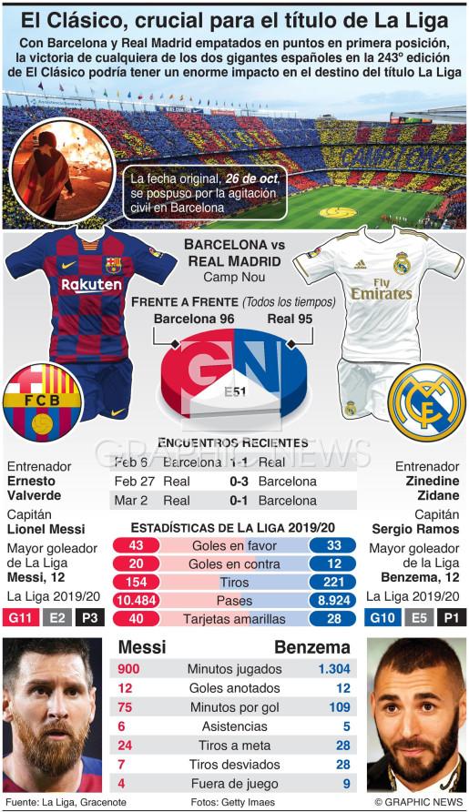 Barcelona y Real Madrid juegan El Clásico infographic