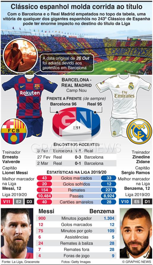 Barcelona e Real Madrid disputam o Clássico de Espanha infographic