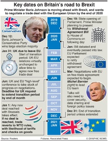 POLITICS: UK road to Brexit infographic