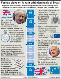 POLÍTICA: Ruta del RU hacia el Brexit infographic