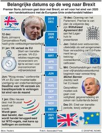 POLITICS: De weg naar Brexit infographic