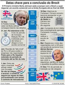 BREXIT: Datas chave para a conclusão do Brexit infographic