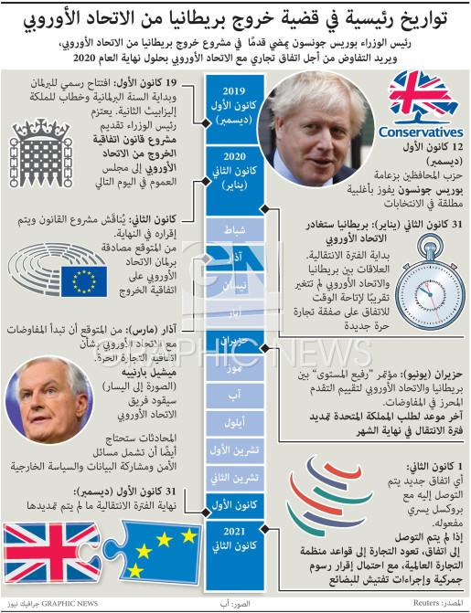 مسار المملكة المتحدة للخروج من الاتحاد الأوروبي infographic