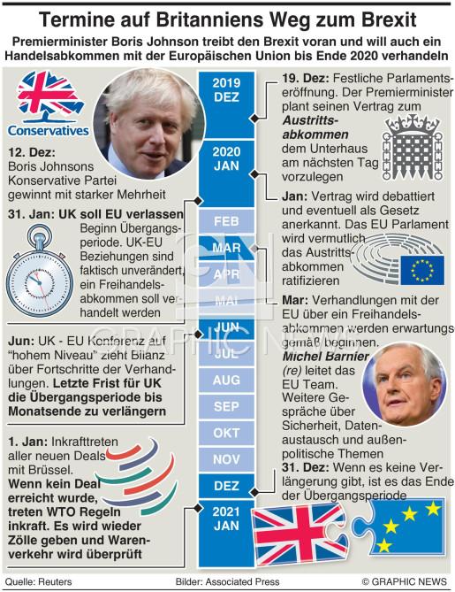 UK Weg zum Brexit infographic
