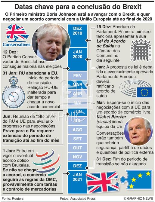Datas chave para a conclusão do Brexit infographic