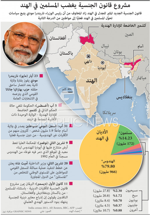 مشروع قانون الجنسية يغضب المسلمين في الهند infographic