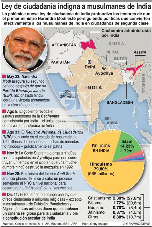 Las políticas de Modi indignan a musulmanes de India  infographic