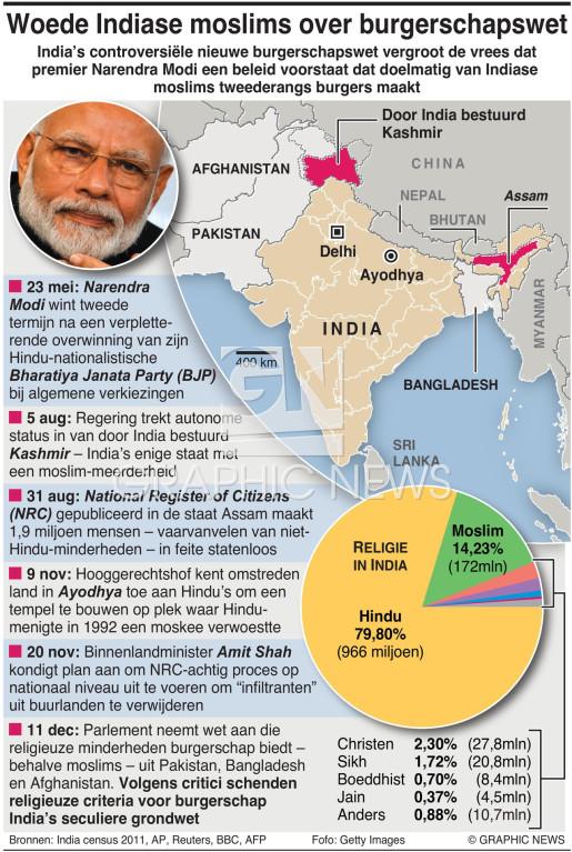 Beleid Modi zet kwaad bloed bij Indiase moslims infographic
