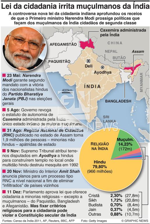 Políticas de Modi irritam muçulmanos indianos infographic