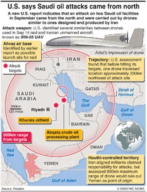 """MIDEAST: Saudi oil attacks """"came from north"""" infographic"""