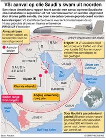 """MIDDENOOSTEN: Aanslag op Saudische olie """"kwam uit het noorden"""" infographic"""