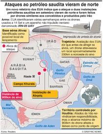 "MÉDIO ORIENTE: Ataques ao petróleo saudita ""vieram de norte"" infographic"