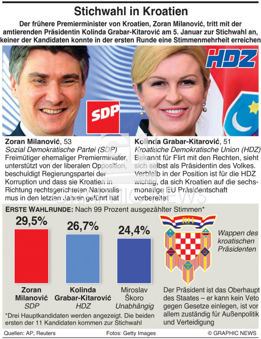 Präsidentenwahl Kroatien infographic