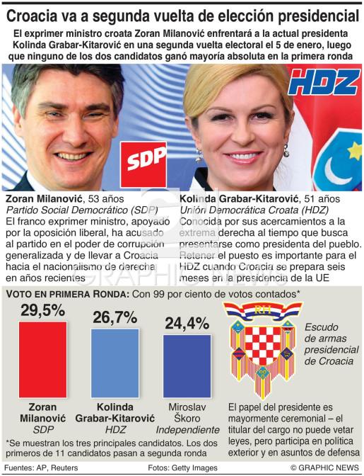 Elección presidencial en Croacia infographic