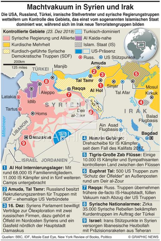 Syrien-Irak Machtvakuum infographic